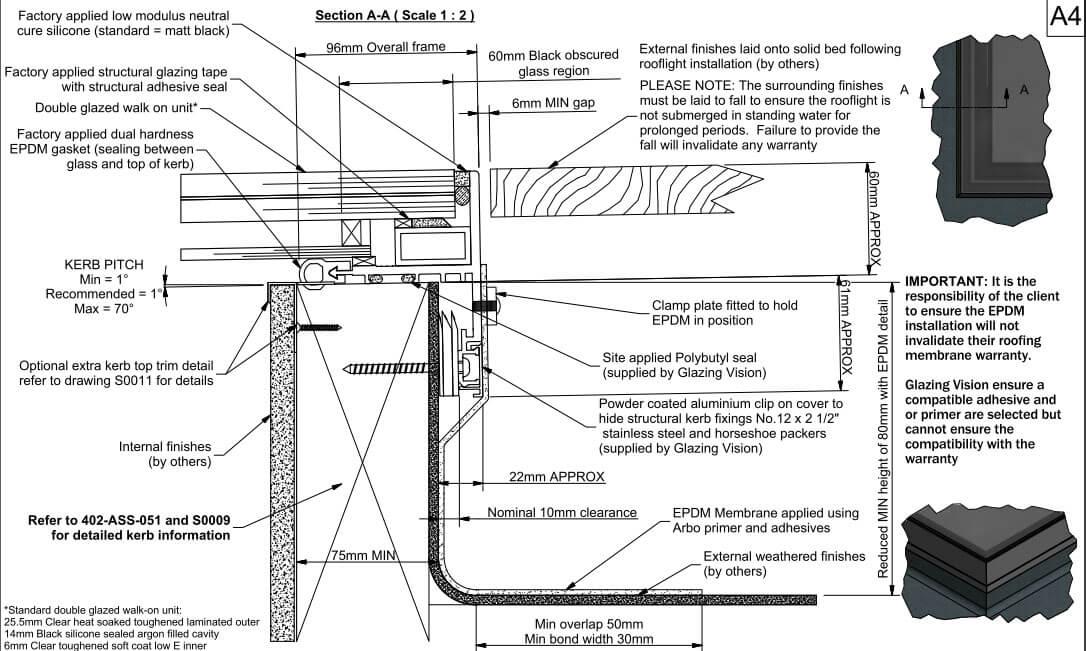 EPDM-profil sänker den minsta höjden på den upphöjda kanten från 150mm till 80mm.