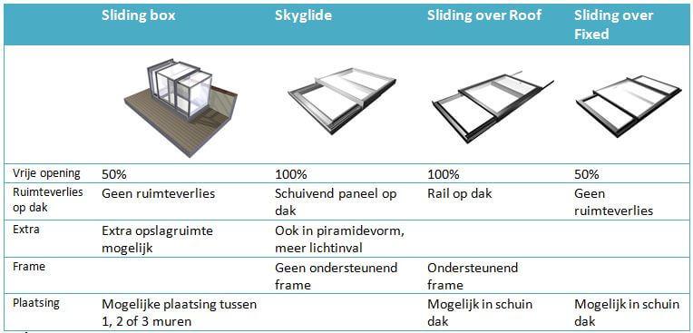 Vergelijking dakluiken voor dakterras of daktuin
