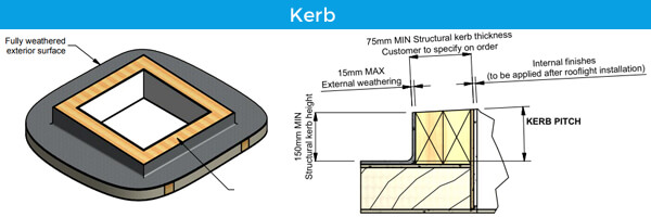 Kerb explanation install rooflight